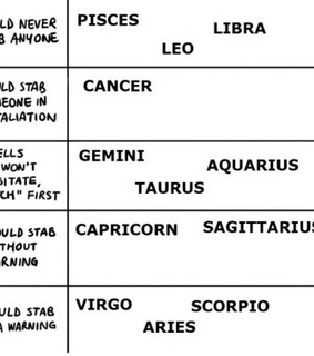 horoscopes, zodiacs and horoscope