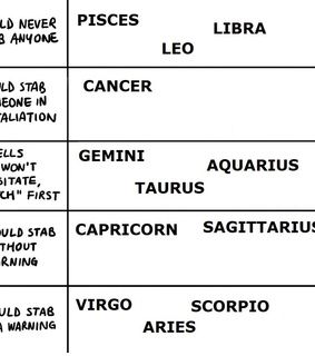 astrology, zodiac sign and tumblr
